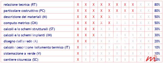l'immagine mostra il riepilogo e la frequenza degli allegati (facoltativi od obbligatori) al progetto