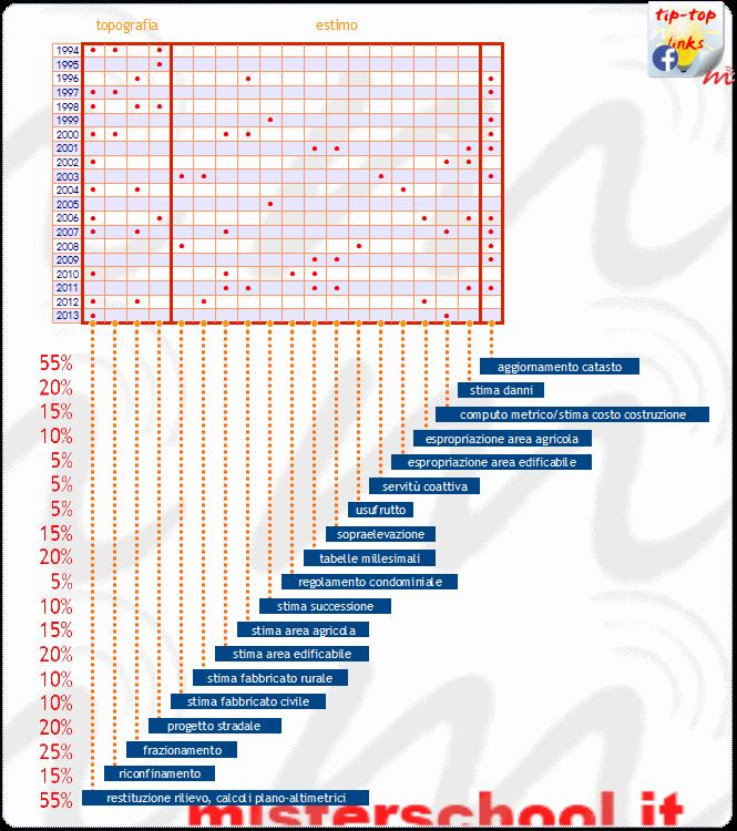 l'immagine mostra un quadro riepilogativo delle tracce proposte ai candidati geometri negli ultimi vent'anni