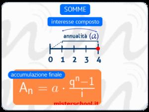 l'immagine mostra la formula dell'accumulazione finale (di matematica finanziaria) utile per calcolare la somma ad interesse composto, riferita alla fine del periodo, di «n» capitali ripetuti, costanti
