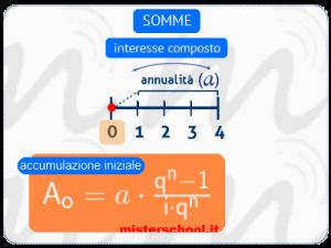 l'immagine mostra la formula dell'accumulazione iniziale (di matematica finanziaria) utile per calcolare la somma ad interesse composto, riferita all'inizio del periodo, di «n» capitali ripetuti, costanti