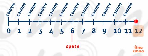 canone_spese-grafico