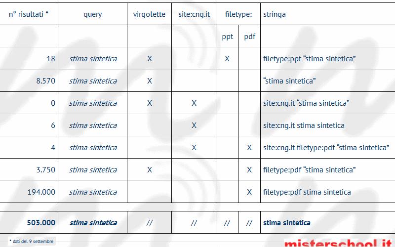 mrschool-riepilogativa_query-stima_sintetica